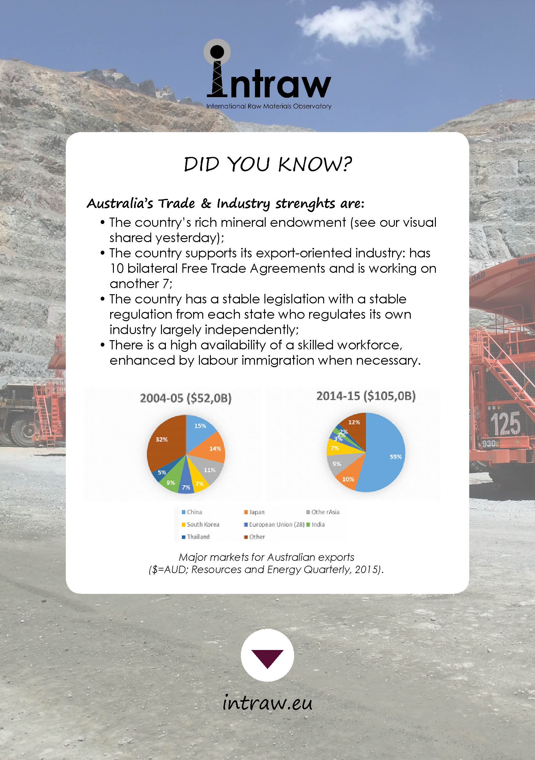 Check how #Australia is doing with our first topic #TradeAndIndustry, with a look on its strengths first