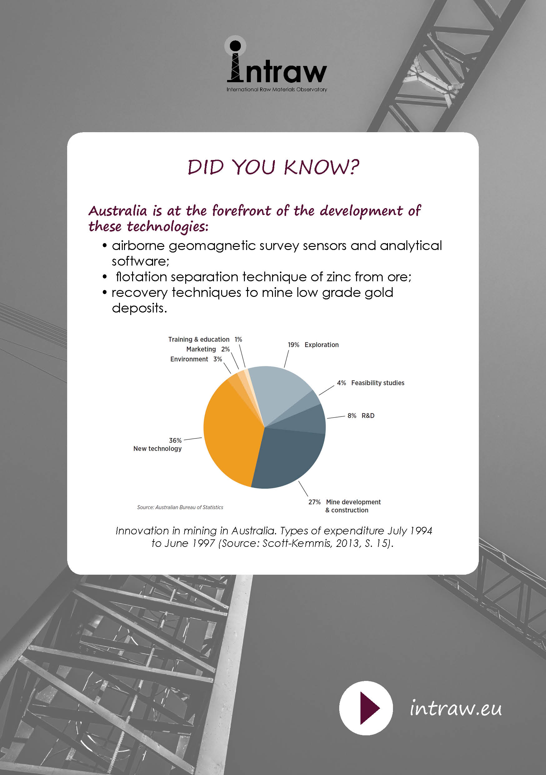 Check how #Australia is doing on #ResearchAndInnovation, with a look on its strong technologies first