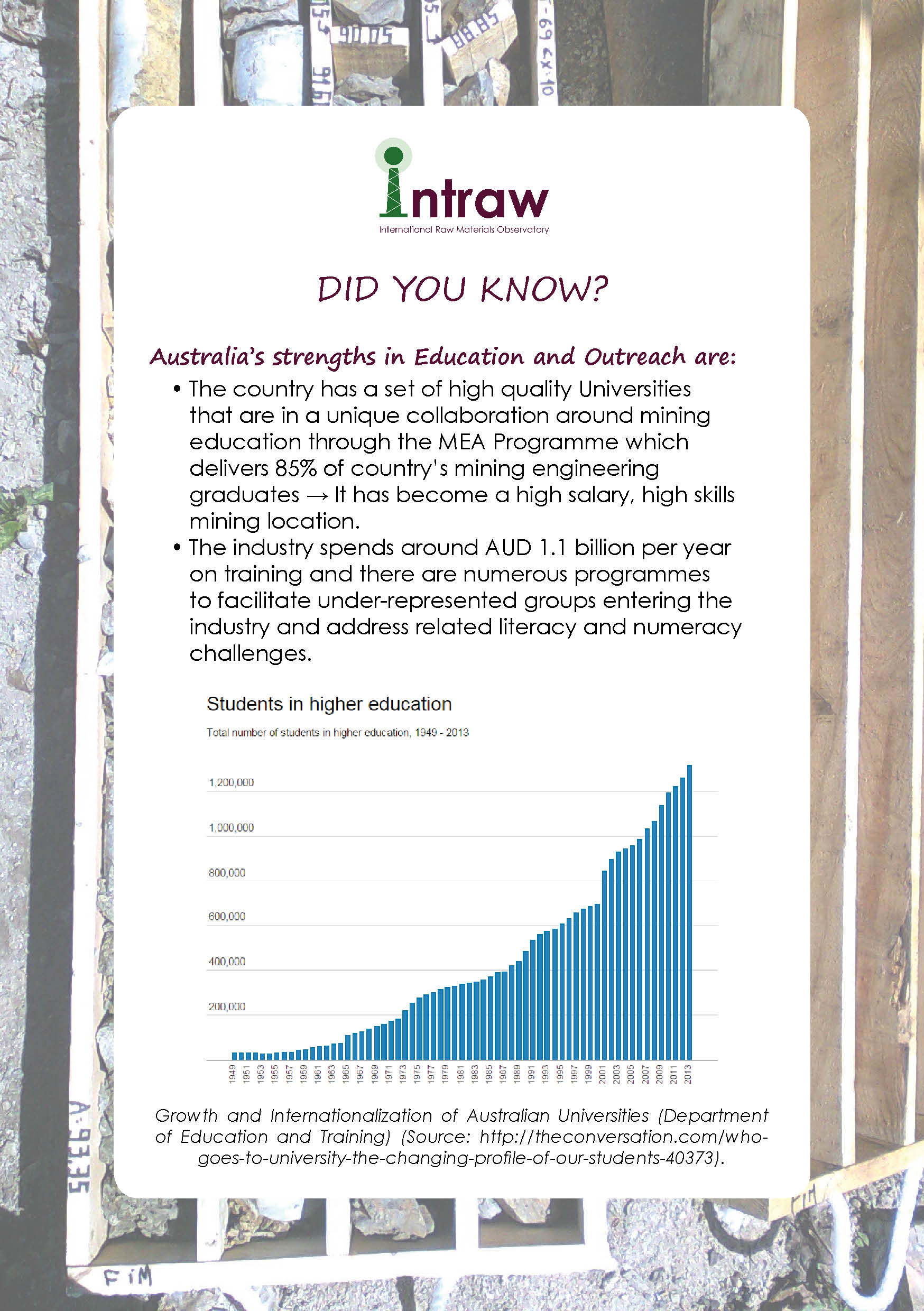 Check how #Australia is doing on #EducationAndOutreach, first with a look on its strengths!
