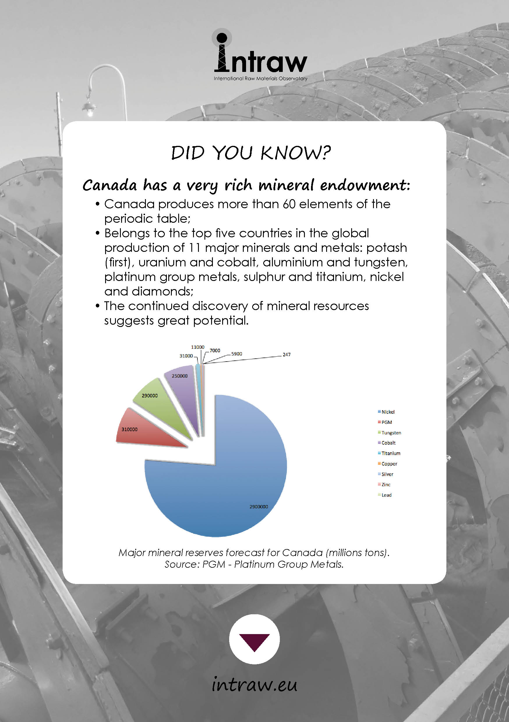 Second stop of our #DiscoverINTRAW : Canada! Discover its rich mining resources