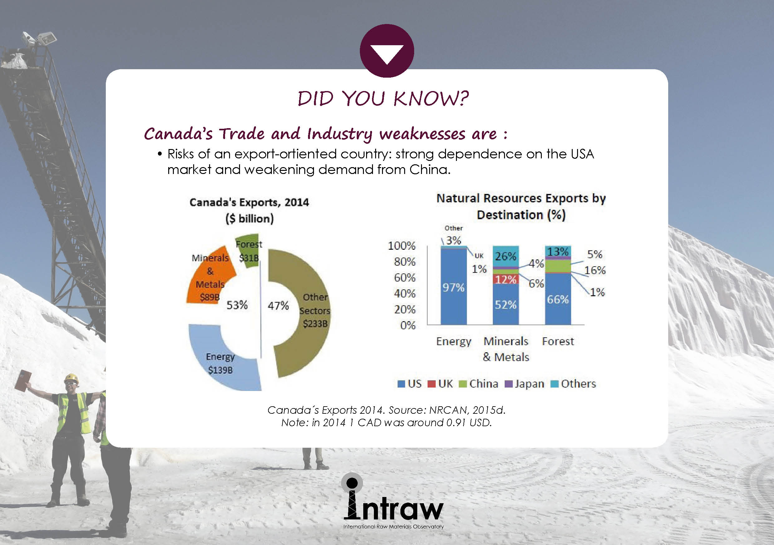 Check how #Canada is doing on #TradeAndIndustry, now with a look on its weakness