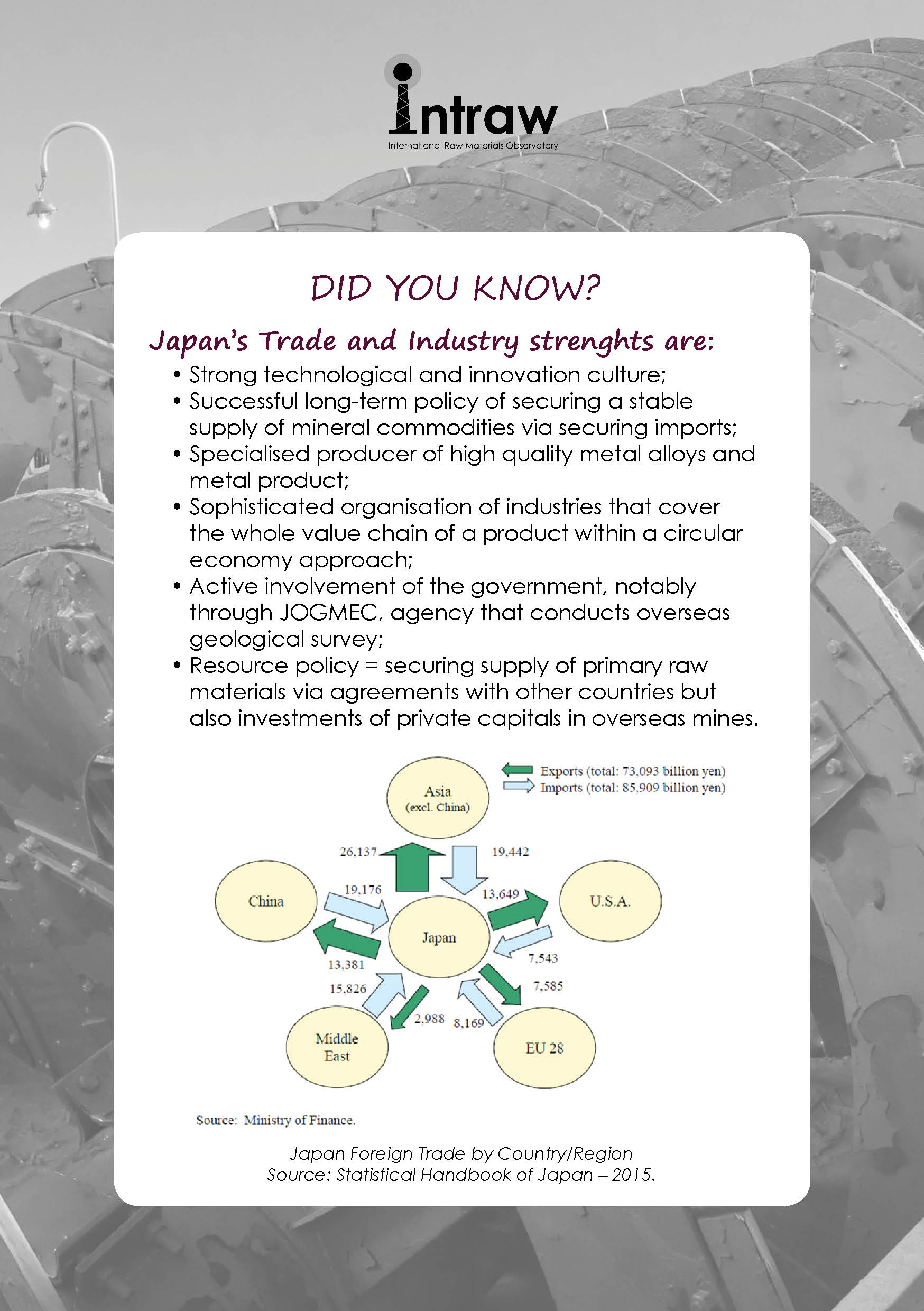 Check how Japan is doing with #TradeAndIndustry, first with a look at its strengths