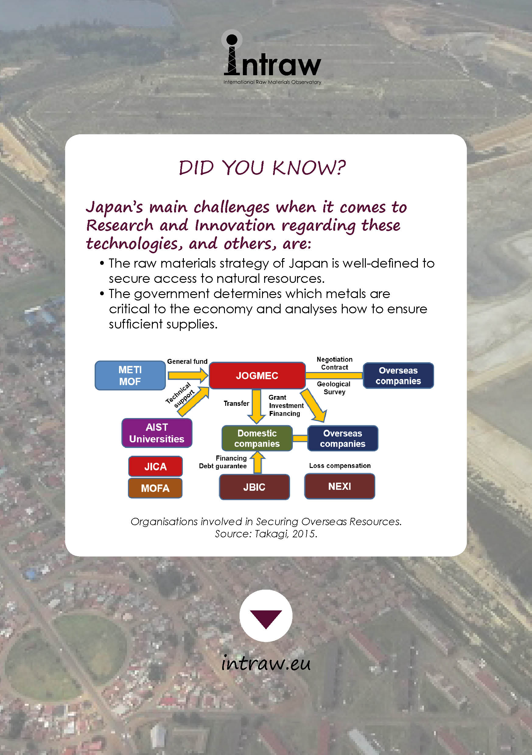 Have a look at Japan's weaknesses with #ResearchAndInnovation