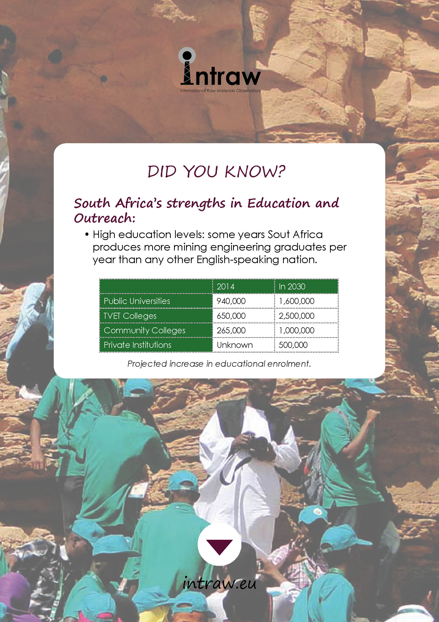 Check how South Africa is doing on #EducationAndOutreach, first with a look at its strengths