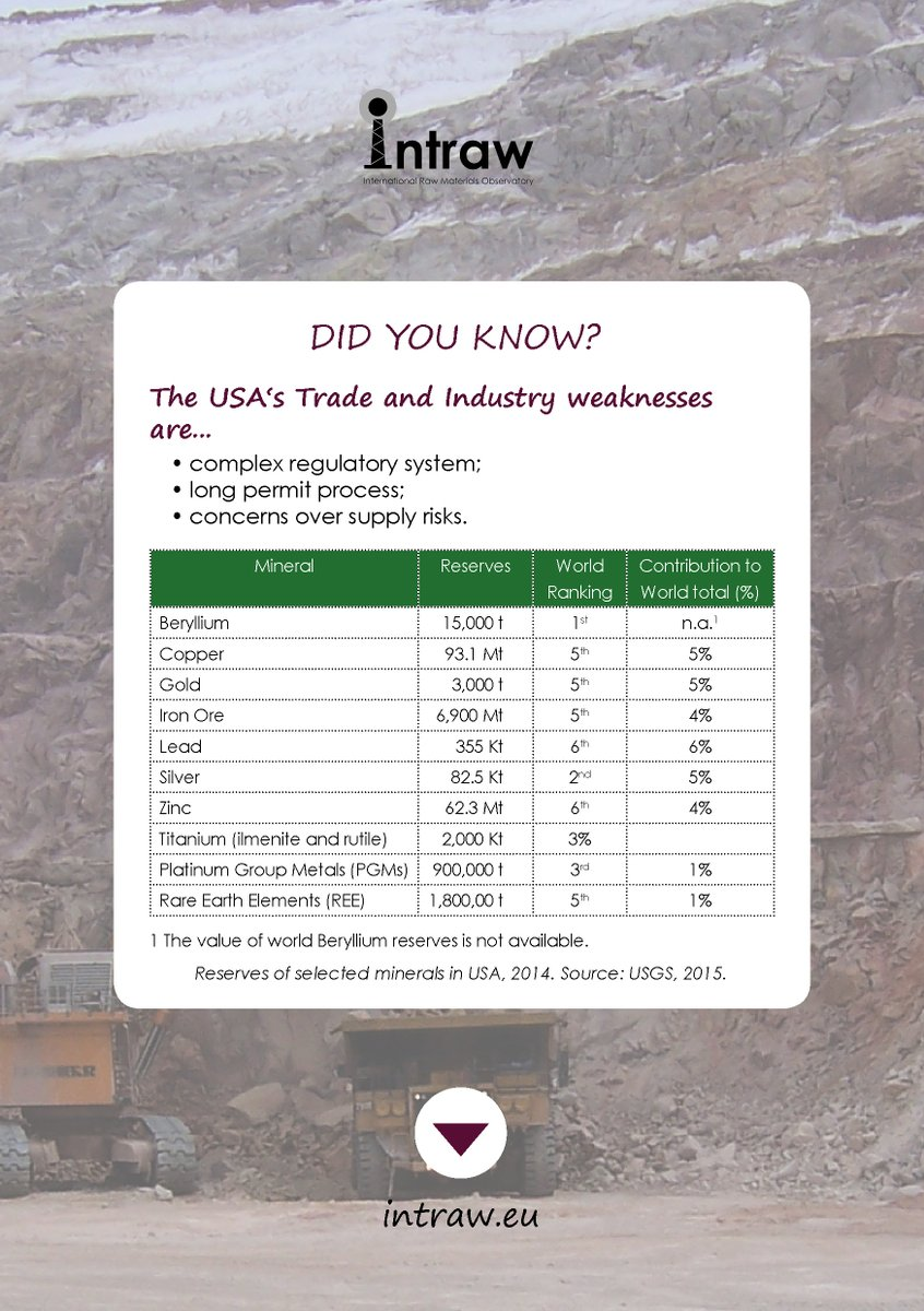 Check out USA's weaknesses when it comes to our topic #TradeAndIndustry