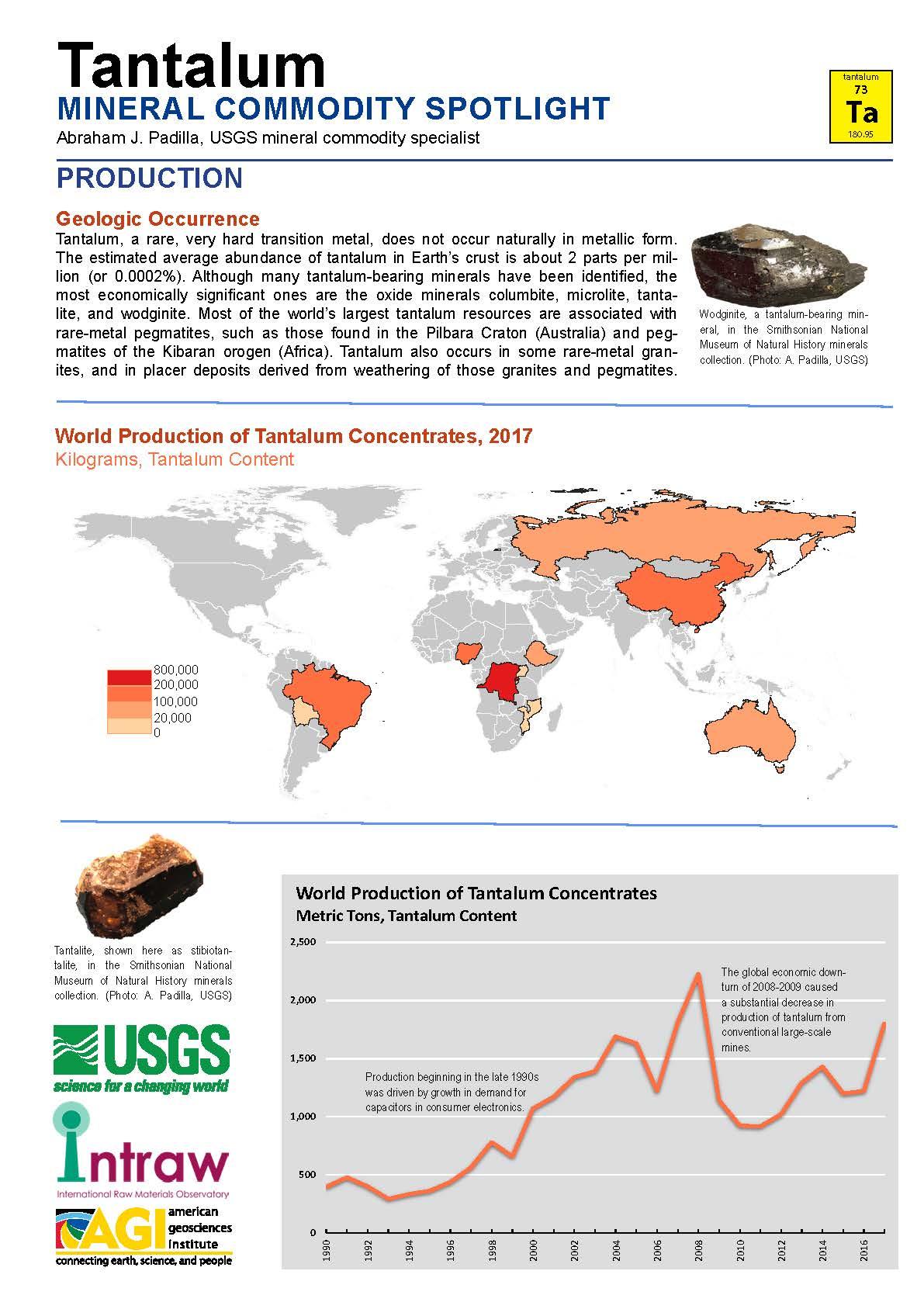 Mineral commodity spotlight Tantalum
